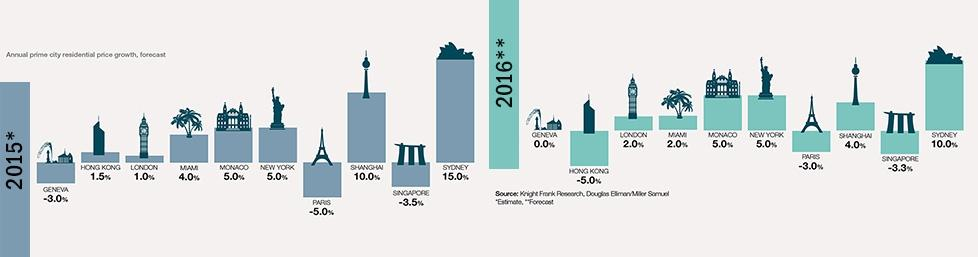Luxury Property Markets World Over Show Steady Growth
